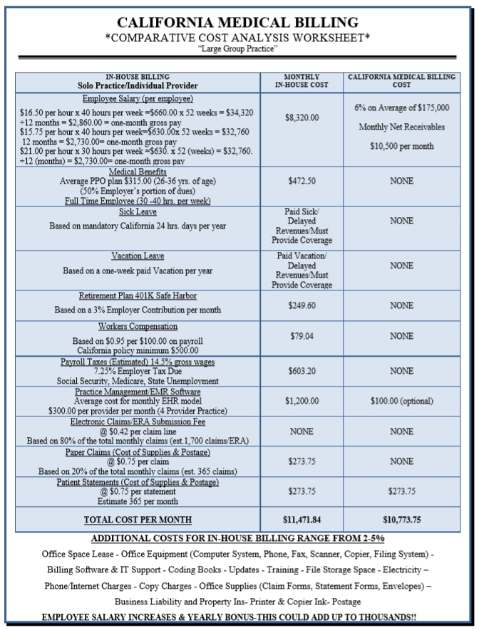 California Medical Billing large group practice price comparison