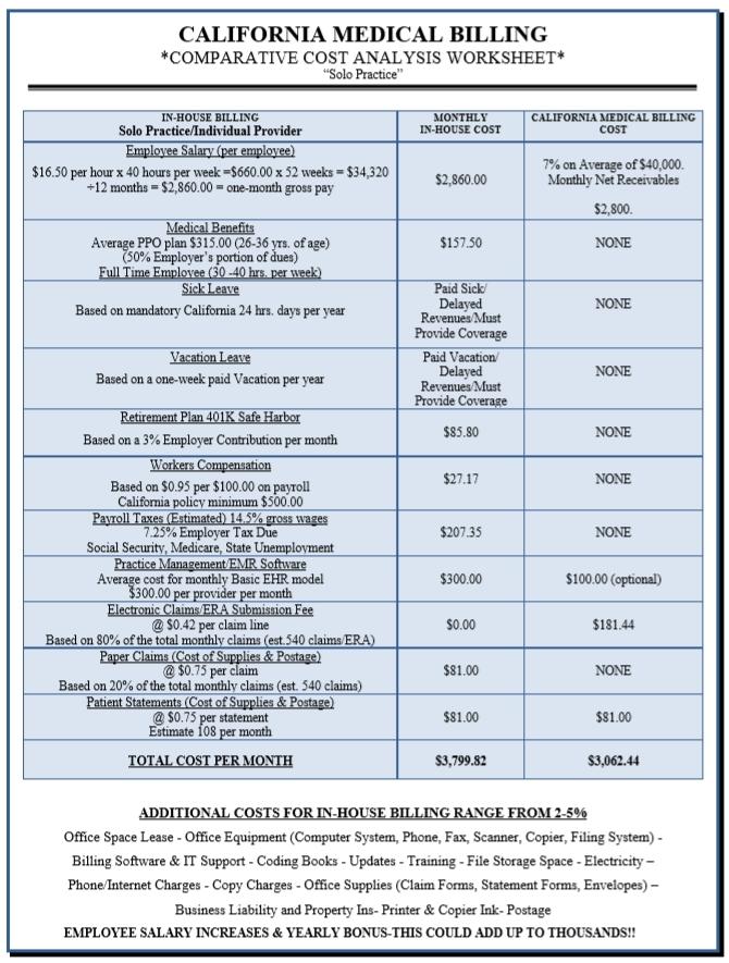 California Medical Billing solo practice price comparison